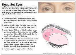 25 best ideas about deep set eyes on deep set eyes makeup best makeup for contouring and best makeup