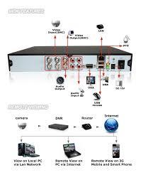 wiring diagram for 47546 security tv camera u2013 readingrat net