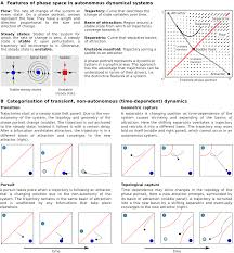 dynamic maternal gradients control timing and shift rates for