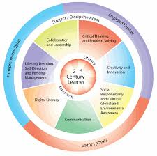 century 21 si e social 21st century skills don t exist so why do we need them 3