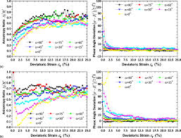 particle scale insight into deformation noncoaxiality of granular