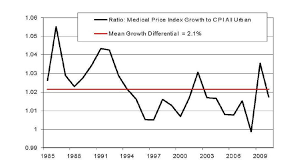 us bureau of labor statistics cpi figure 2 ratio price index growth relative to growth in