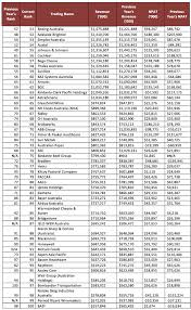 2017 top 705 put list top 100 manufacturers 2017 manufacturers monthly