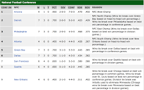 eagles cowboys thanksgiving nfl playoff picture eagles still hold first place in the nfc east