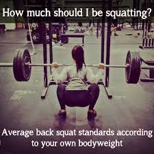 Max Bench For Body Weight Average Back Squat Compare Your Progress Squat Tables And Crossfit