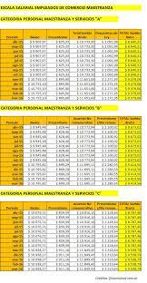media jornada empledo de comercio 2016 escala salarial empleados de comercio categoría maestranza 2016