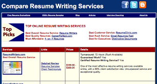 Best Online Resume Service by Resume Service Reviews Resume Service Review Com
