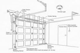 Installing An Overhead Garage Door Install Overhead Garage Door All About Luxurius Home Design