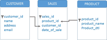 sql select from multiple tables sql linking two more tables in mysql using select query
