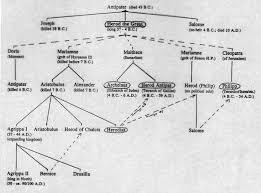 of christian history