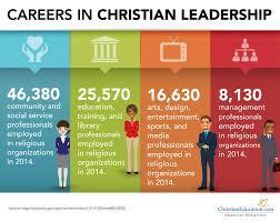 Design Management Careers   career paths in christian leadership