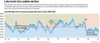 does lake michigan u0027s record low water level mark beginning of new