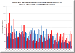 Colorado Wildfires Explained In One Chart Climate Central Icecap