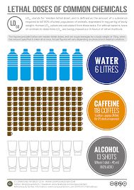 What Does Your Coffee Say About You by Compound Interest Lethal Doses Of Water Caffeine And Alcohol