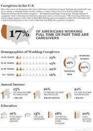 Sample Resume Of Caregiver For Elderly by 81 Best Senior Caregiver Education Images On Pinterest Caregiver