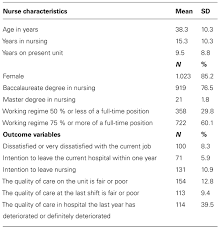 frontiers nurse work engagement impacts job outcome and nurse