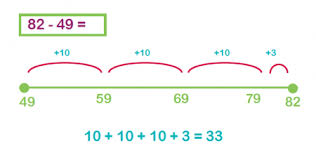 subtraction methods explained for primary parents