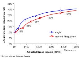 federal tax tables single visualizing tax brackets revolutions