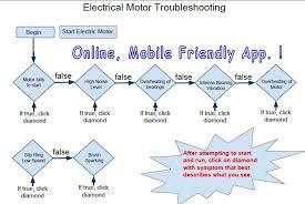 flowchart membuat sim electric motor troubleshooting flowchart industrial electrician