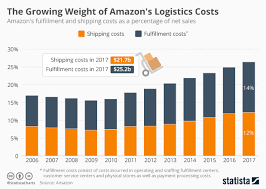 valor reajuste ur 20152016 how e commerce companies can compete in an amazon dominated world