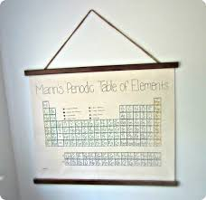 periodic table framed art beautiful ideas periodic table wall art small home decor inspiration