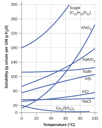 11 3 solubility chemistry