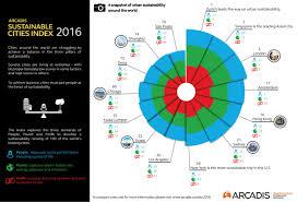 arcadis sustainable cities index 2016