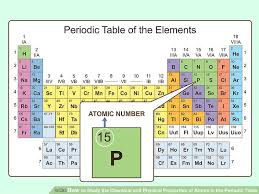 Ta Periodic Table 3 Ways To Study The Chemical And Physical Properties Of Atoms In
