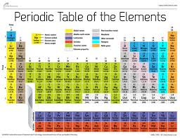 Why Was The Periodic Table Developed Periodic Table Of Elements