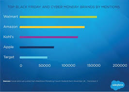 playstation 4 amazon black friday wal mart scores most black friday cyber monday social mentions