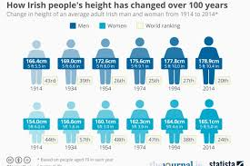 picture height this is how much taller irish people have gotten in the last 100 years
