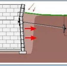 basement wall tieback anchors