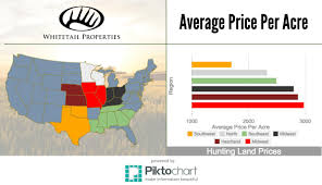 average price per acre of land by region whitetail