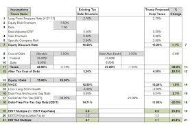 trump tax reform trump s proposed corporate tax cuts and private company values