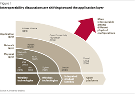 Smart Home Technology Trends The Battle For Smart Home Open To All U003e Article A T Kearney