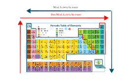 Periodic Table With Families Properties Of Chemical Families On The Periodic Table By Gabrielle