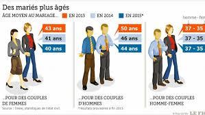 mariage pour tous trois ans après le bilan du mariage pour tous en chiffres