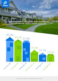 aae77 blog millenialhomebuyers zillow d 01 3a5363 png