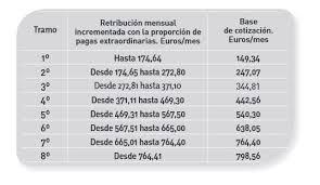 aumento el salario para empleadas domesticas 2016 en uruguay sueldo empleada del hogar cursos com