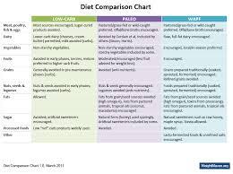 hack my diet comparison chart