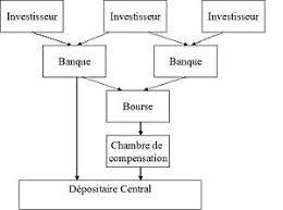chambre de compensation règlement livraison wikipédia