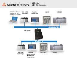 format factory yukle boxca the anc 100e communicates with all scada hmi plc programming