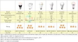 incandescent light bulb specifications ledinside are leds really a suitable replacement for 40w