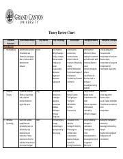 Counseling Theory Chart Theoryreviewchart Theory Review Chart Theoretical Framework