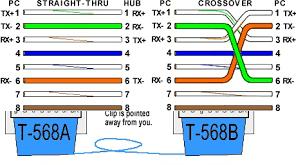 gaurav ethernet cable color code standards