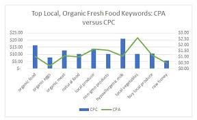 average cost of food white paper brief local organic food market lead generation a