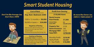 Cost Of Rent by Smart Student Housing Samuel Adams Crane