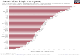 Private Child Support Agreement Income Inequality Our World In Data