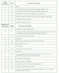 96 econoline fuse box diagram wiring diagrams for diy car repairs
