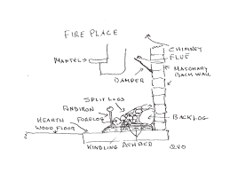 rediscovering the lost art of building a fire charles van over